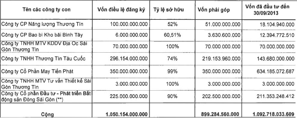 Sacomreal: Hơn 1.000 tỷ nợ dài hạn đến hạn trả, quý 3/2013 lãi hơn 40 tỷ đồng (2)