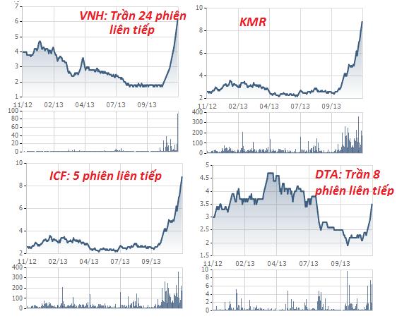 Giật mình trước đà tăng của các cổ phiếu (2)
