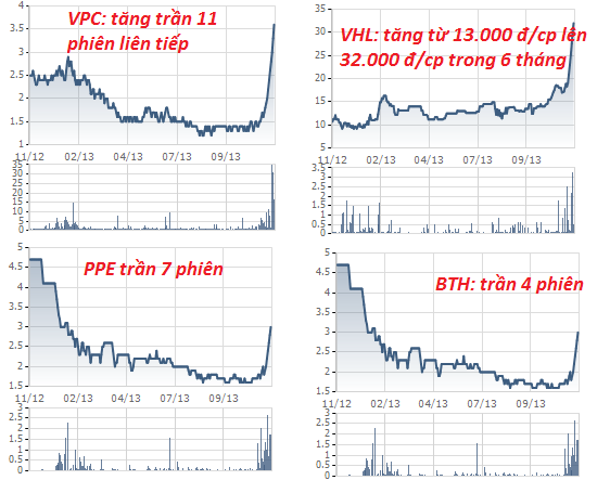 Giật mình trước đà tăng của các cổ phiếu (7)