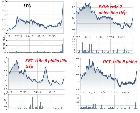 Giật mình trước đà tăng của các cổ phiếu (3)
