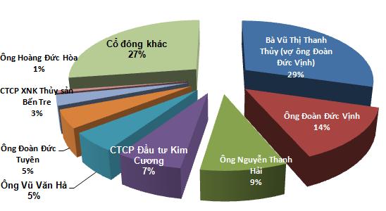 Chủ tịch AVS: Giải thể CTCK,
