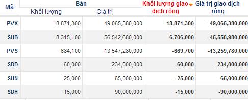 Tổng công ty Cà phê bán 24,14% cổ phần VCF cho khối ngoại, hàng loạt bluechips bị bán mạnh trong phiên 20/12 (3)