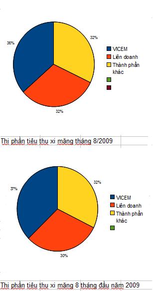 Vicem: Giữ được 37% thị phần tiêu thụ xi măng cả nước (1)