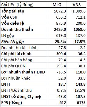 Tập đoàn Mai Linh: Lỗ ròng 224 tỷ đồng trong 3 năm liên tiếp (1)