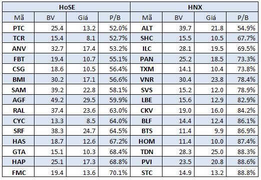 Gần 80 cổ phiếu có thị giá thấp hơn giá trị sổ sách (1)