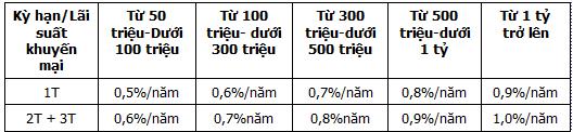 Lãi suất tiền gửi thực tế là bao nhiêu? (1)