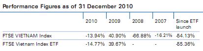 Hai quỹ ETF hoạt động tại Việt Nam đang nắm giữ những cổ phiếu gì? (1)