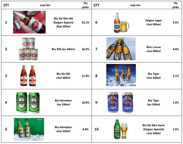 10 loại bia được tiêu thụ nhiều nhất tại Việt Nam (2)