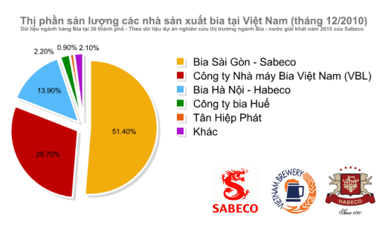 10 loại bia được tiêu thụ nhiều nhất tại Việt Nam (3)