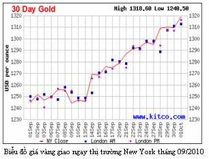 Lịch sử giá vàng tháng 9 của 20 năm qua có lặp lại? (1)