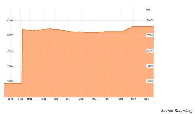 10 sự kiện tài chính ngân hàng nổi bật năm 2011 (1)