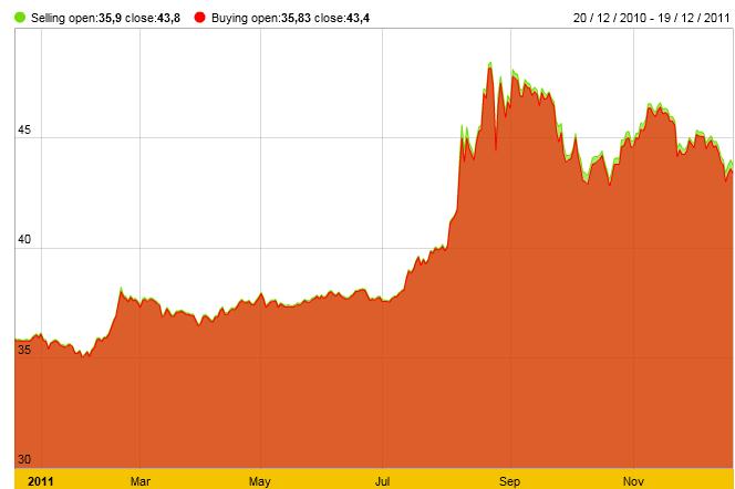 10 sự kiện tài chính ngân hàng nổi bật năm 2011 (2)