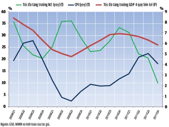 Kinh tế Việt Nam 2012: Sau chống chọi với lạm phát đến ẩn số tỷ giá (1)