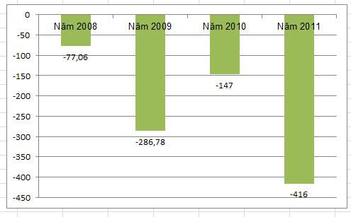 FPC: Quý IV/2011 lỗ khủng (1)