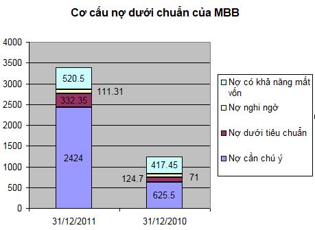 MBB: Tăng trưởng tín dụng 31%, LNTT ngân hàng mẹ năm 2011 đạt hơn 2.800 tỷ (2)