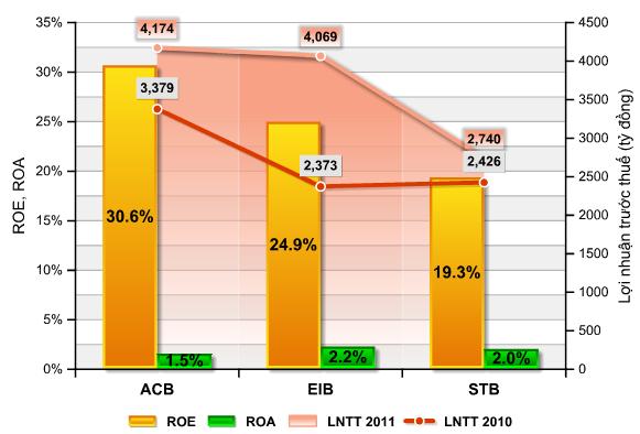Nếu ACB - Eximbank - Sacombank hợp nhất? (3)