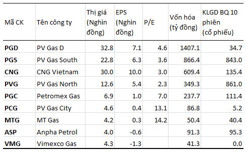 Doanh nghiệp kinh doanh gas: Kẻ lãi lớn, người lận đận (1)