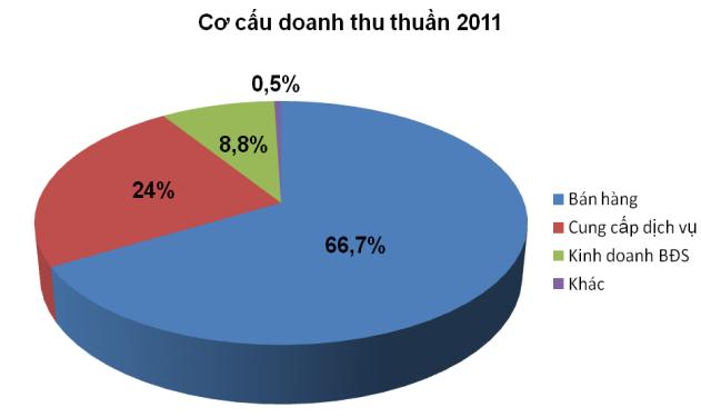 TDH: Năm 2011 dự kiến không chia cổ tức (1)