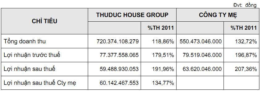 TDH: Năm 2011 dự kiến không chia cổ tức (2)