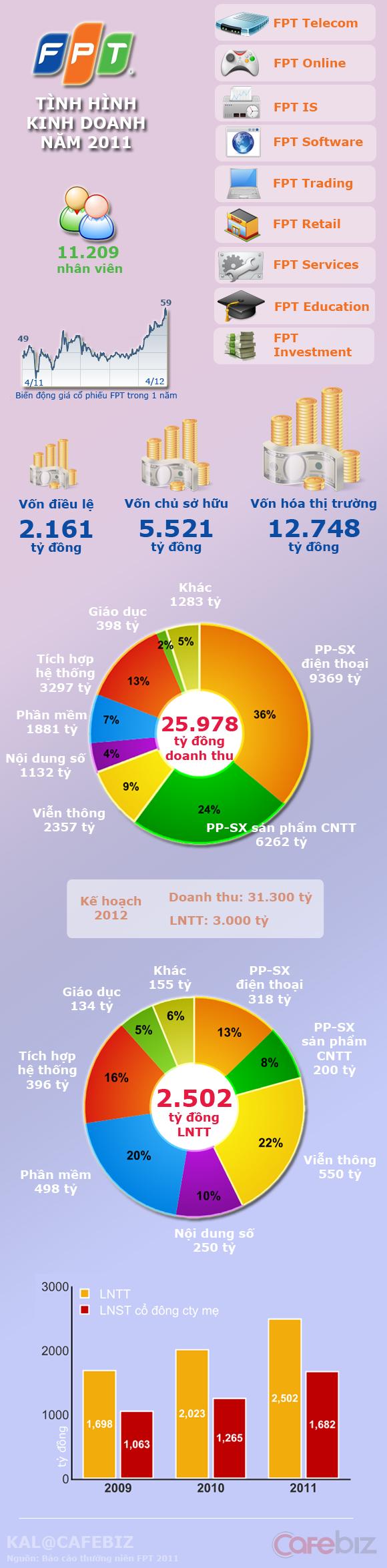 Doanh thu, lợi nhuận của FPT đến từ những lĩnh vực nào? (3)