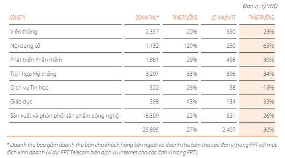 Doanh thu, lợi nhuận của FPT đến từ những lĩnh vực nào? (1)