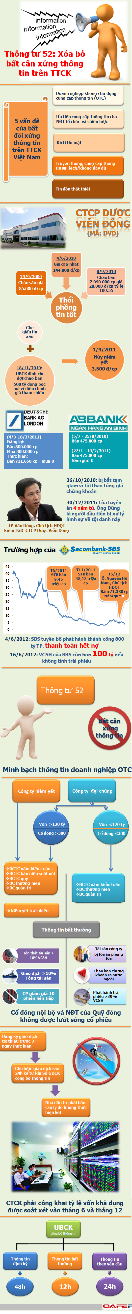 [Infographic]: Thng t 52 v vn  bt cn xng thng tin trn TTCK (1)