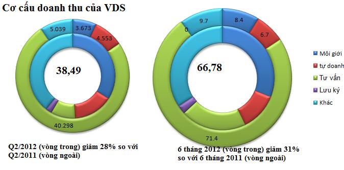 Chứng khoán Rồng Việt: Quý 2/2012 lãi 105 triệu đồng (1)