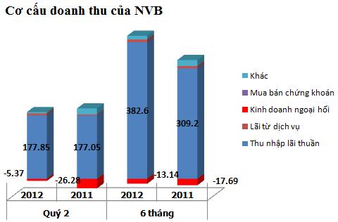 Navibank: Nợ xấu gần 4%, 6 tháng lãi 91,5 tỷ đồng, giảm 4% cùng kỳ 2011 (1)