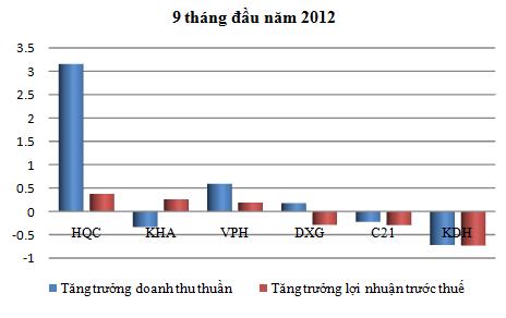 Dư nợ vay ngắn hạn 10 doanh nghiệp BĐS niêm yết quy mô vừa đã giảm hơn 30%  (3)