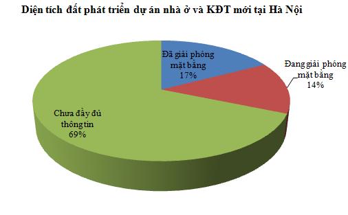 [Chart] Tổng hợp các dự án BĐS cả nước (5)