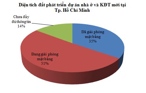 [Chart] Tổng hợp các dự án BĐS cả nước (6)