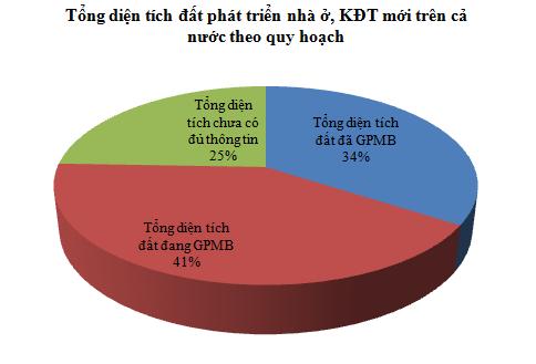 [Chart] Tổng hợp các dự án BĐS cả nước (2)