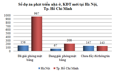 [Chart] Tổng hợp các dự án BĐS cả nước (3)