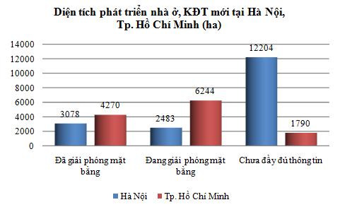 [Chart] Tổng hợp các dự án BĐS cả nước (4)
