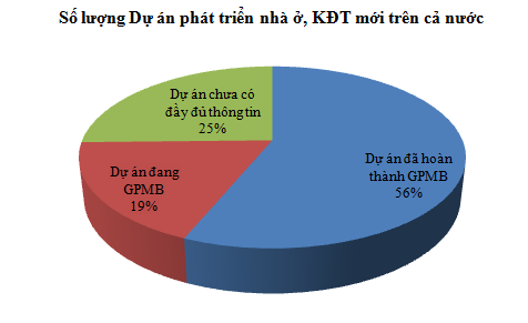 [Chart] Tổng hợp các dự án BĐS cả nước (1)