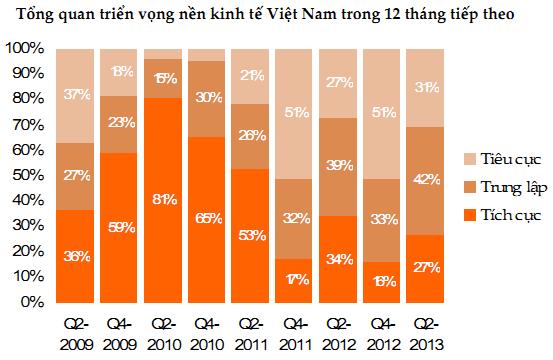 Grant Thornton Việt Nam: Nhà đầu tư nhìn tích hơn về triển vọng kinh tế trong nước (1)
