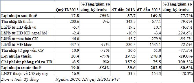 PVFC: 6 tháng LNST đạt 37,7 tỷ đồng, tăng trưởng tín dụng âm 6,5% (1)