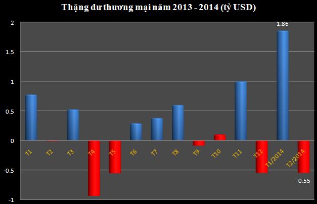 Nửa cuối tháng 2 xuất siêu giúp tháng 2 chỉ thâm hụt 550 triệu USD (1)
