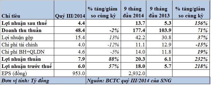 Sông Đà 10.1–SNG: Quý 3 LNTT đạt 6 tỷ đồng, tăng 57% so với cùng kỳ (1)