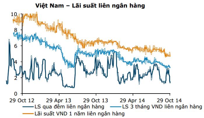 """""""Tiếp tục cắt giảm lãi suất sẽ ít có tác dụng đối với tăng trưởng tín dụng"""" (2)"""