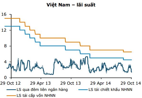 """""""Tiếp tục cắt giảm lãi suất sẽ ít có tác dụng đối với tăng trưởng tín dụng"""" (1)"""