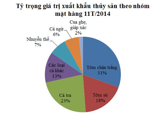 Tương lai nào cho thủy sản Việt Nam năm 2015? (1)