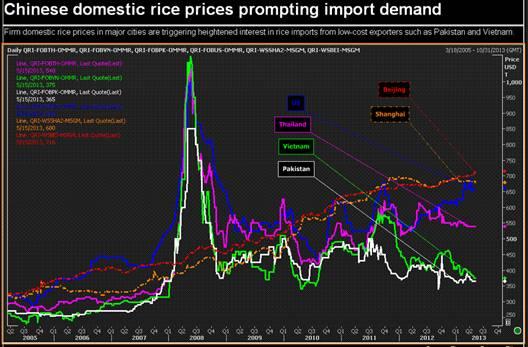 Cơ hội lớn cho ngành lúa gạo Đông Nam Á (2)