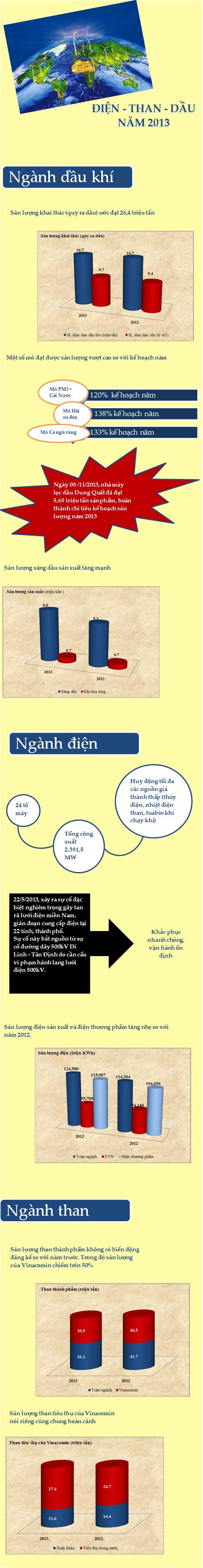 Infographich của Điện - Than - Dầu