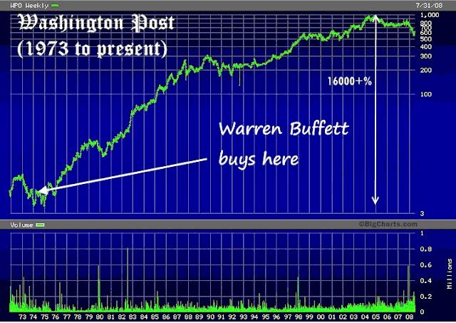 Tiết lộ 3 phương cách đầu tư của Warren Buffett (2)