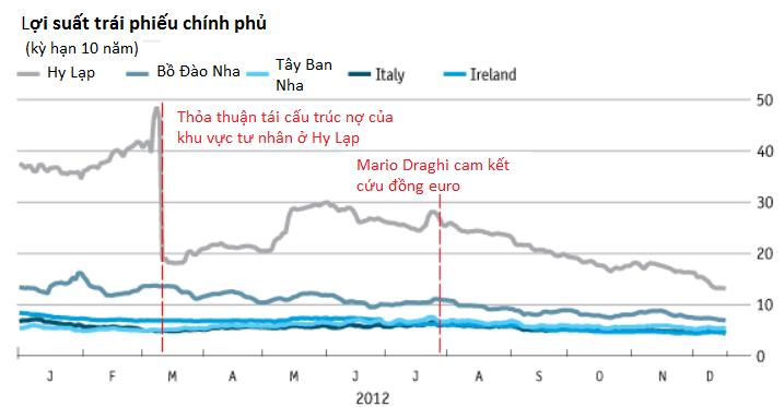 [Chart]: Kinh tế thế giới năm 2012 - Đường phục hồi còn dài (1)