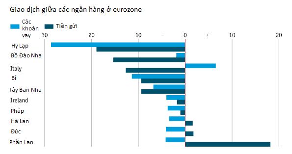 [Chart]: Kinh tế thế giới năm 2012 - Đường phục hồi còn dài (2)