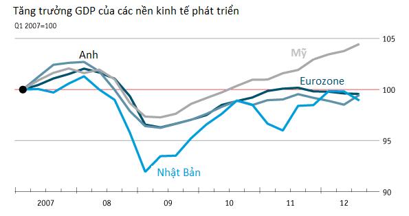 [Chart]: Kinh tế thế giới năm 2012 - Đường phục hồi còn dài (3)