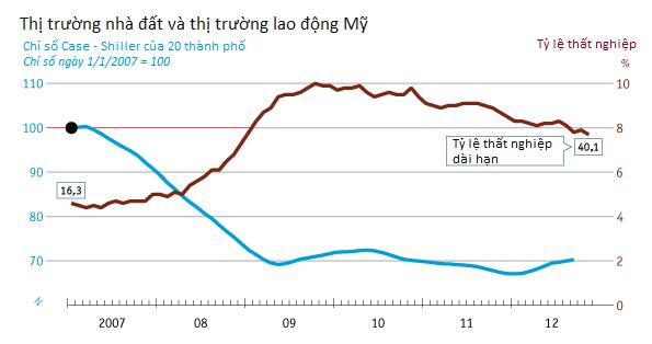 [Chart]: Kinh tế thế giới năm 2012 - Đường phục hồi còn dài (4)