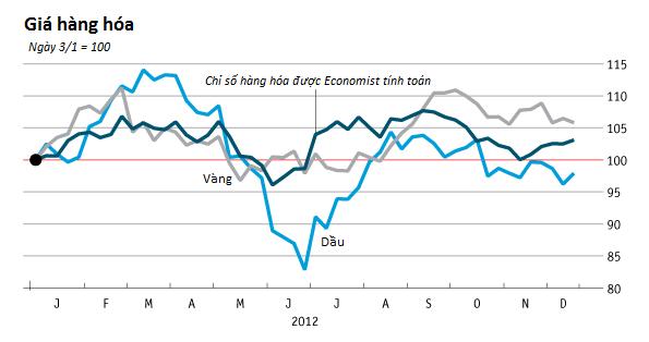[Chart]: Kinh tế thế giới năm 2012 - Đường phục hồi còn dài (6)